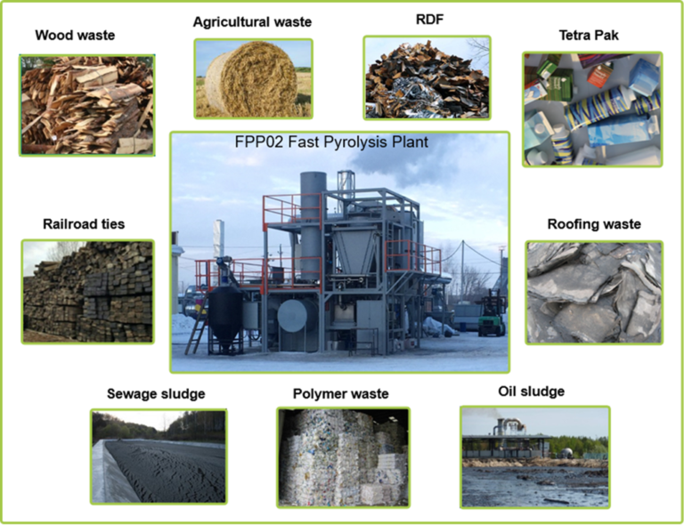 Properties of the starting material bioenergy concept